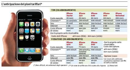Tariffe iPhone