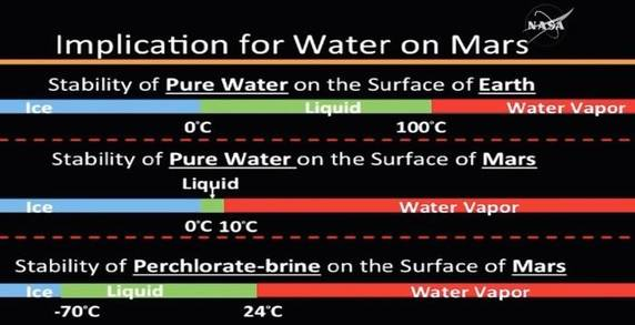 acqua marte grafico