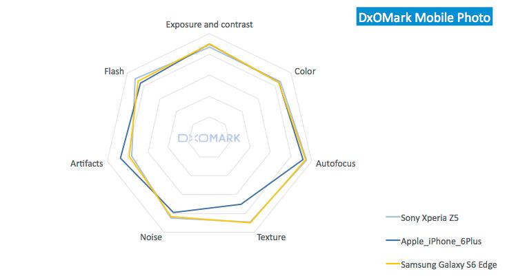 classifica dxomark 2